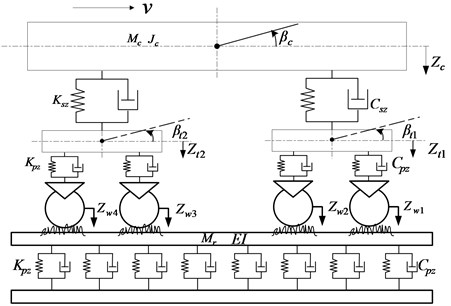 Coupling dynamics model of vertical vehicle-track interactions