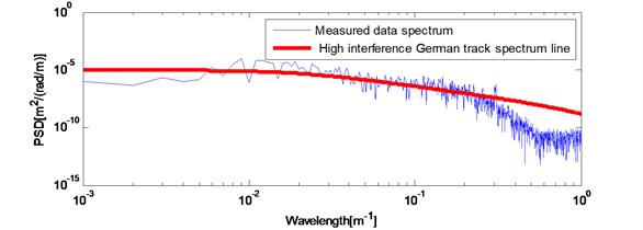 Actual measured long wavelength track irregularities: a) space waveform;  b) power spectrum compared with high interference Germany track spectrum