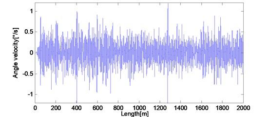 Bogie pitch rate βt1 response of actual measured long wavelength track irregularities
