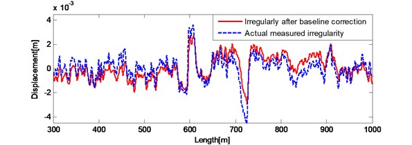 a) Results after double integral filter and trends extracted by 6 degree polynomial correction;  b) the spatial irregularity waveform after double integral filter and six degree polynomial baseline correction compared with actual measured irregularities waveform