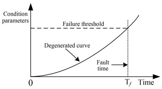 Cumulative degradation process