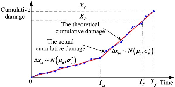 System cumulative damage for two-stage mode