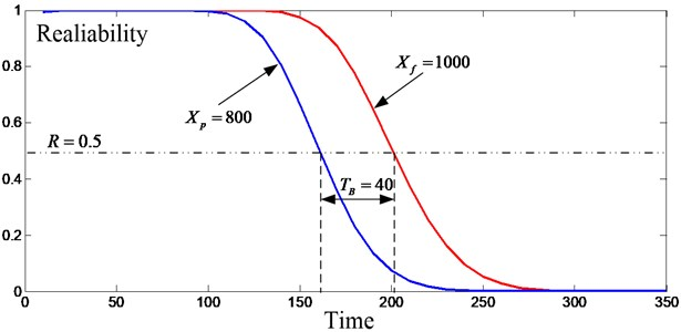 The reliability distribution for the second stage