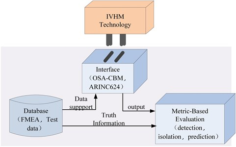 Key aspects of V&V