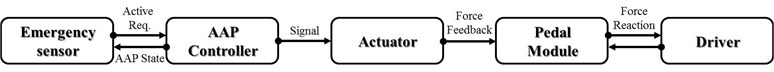 Diagram of active accelerator pedal system