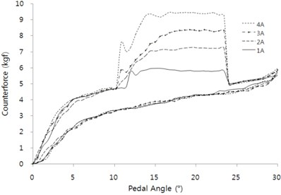 Actuator performance test according to electric current at position P5 for active condition:  a) time area, and b) pedal rotation angle area
