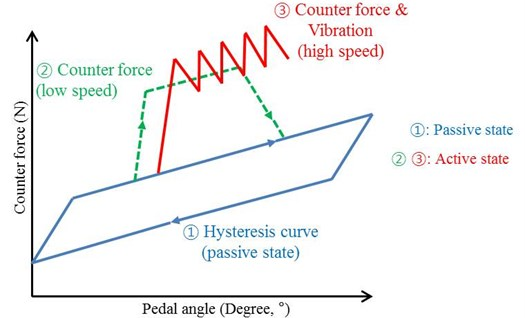 Active and passive counter-force curve