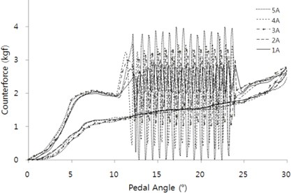Actuator performance test with 15 Hz vibration according to electric current  at position P1 in the active condition: a) time area and b) pedal rotation angle area