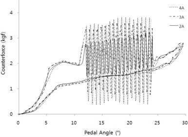Actuator performance test with 17 Hz vibration according to electric current at position P1 on active condition: a) time area, and b) pedal rotation angle area