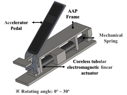 Design of AAP system with tubular linear actuator