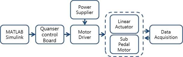 Data acquisition process flow