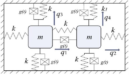 A four degrees-of-freedom mass-spring system with nonviscous damping