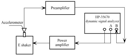 Block diagram of the testing system