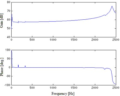 FRF numerical results of the unloaded E shaker