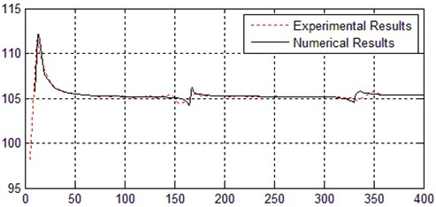 Comparison of FRF experimental results and numerical results