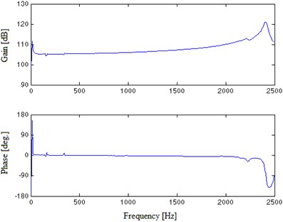 FRF experimental results of the unloaded E shaker in EMA
