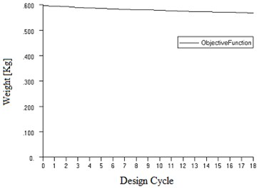 Optimization design cycle of objective function