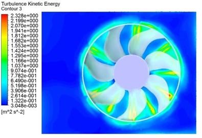 Turbulence kinetic energy