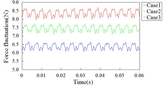 Axial force fluctuation over fan blades vs. time in 3 cases