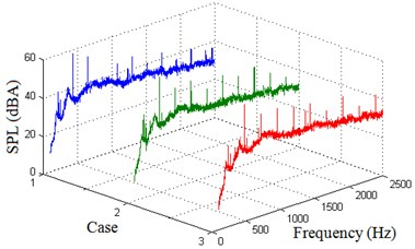 Experimental SPL spectrums at two receiving points