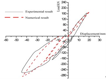 Comparison of experimental and numerical results