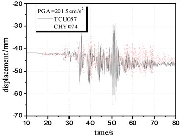 Comparison of the structural response time-history under pulse-like and  non-pulse-like ground motions