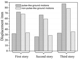 Comparison of maximum and minimum mean results of responses under pulse-like and  non-pulse-like ground motions