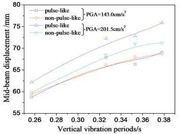 Structural response for different vertical periods