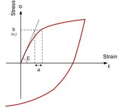Constitutive material models