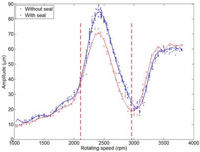 Rotor vibration changes vs. rotating speed