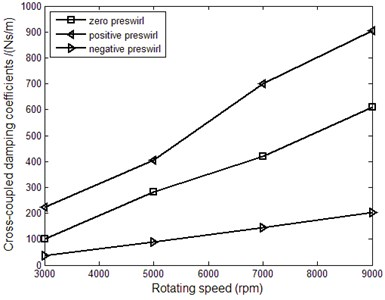 Dynamic coefficients of the labyrinth seal vs. rotating speed