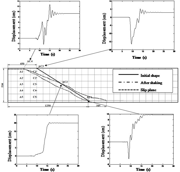 Time history of displacements derived from the measured accelerations