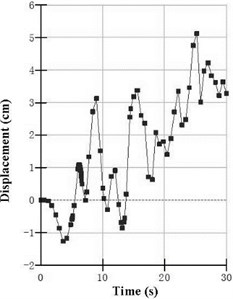 Time history of displacements in the numerical analysis  (700 Gal, 10 Hz, a) at the crest AC4 and b) at the shoulder AC3)