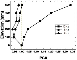 Distribution of acceleration inside a slope model