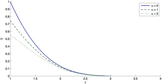 The variation of temperature with distance r