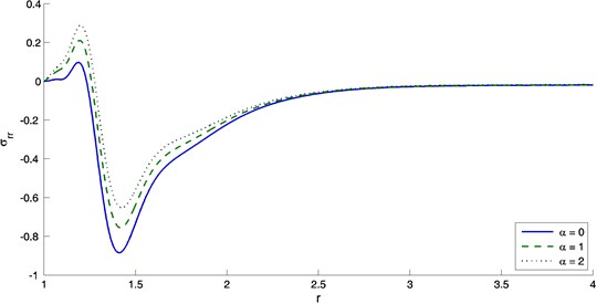The variation of radial stress with distance r