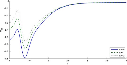 The variation of hoop stress with distance r