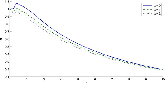 The variation of chemical potential with distance r