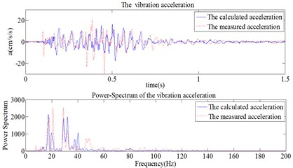 Calculated and measured blasting vibration acceleration