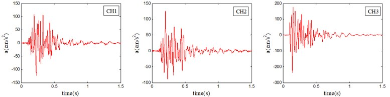 Recorded vibration velocity and transformed vibration acceleration. CH1 represents vertical direction, CH2 represents horizontal radial direction and CH3 represents horizontal tangential direction