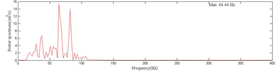 The measured blasting vibration velocity curve and power spectrum