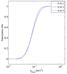 Annoyance rate curves when the variation coefficient is 0.1, 0.3, 0.5
