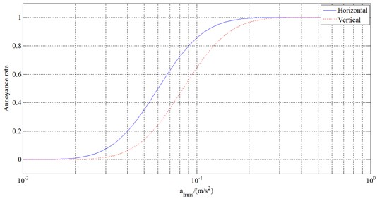 Annoyance rate curves for horizontal and vertical vibration
