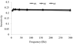 Frequency response characteristic curve
