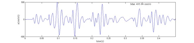 The acceleration curve and power spectrum after the elimination of high-frequency noise