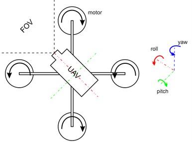 Quadcopter drone with four servo-motor for flight maneuverability