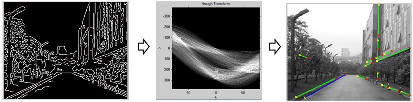 Identification of most prominent line using Hough transform