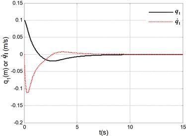 Simulation results under system initial state q1,q˙1,q2,q˙2=(0.1,0,0,0)