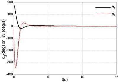 Simulation results under system initial state q1,q˙1,q2,q˙2=(0,0,180°,0)
