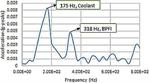 Overall vibration signature